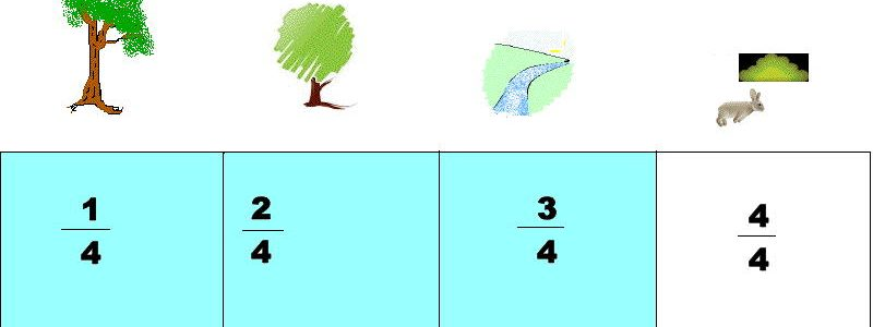 Number line to teach fractions with images, tree at 1/4 , river at 2/3