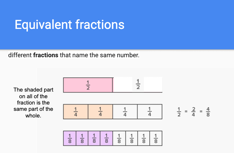 Equivalent fractions are different fractions that name the same number